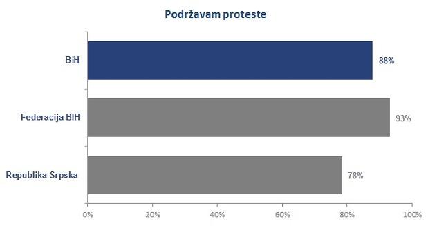 Tabela podrska protestima u BiH